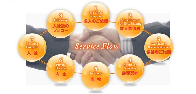 Service Flow 1求人のご依頼 2求人票作成 3候補者ご推薦 4書類選考 5面接 6内定 7入社 8入社後のフォロー